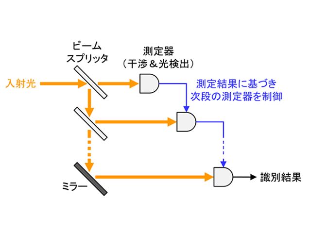 玉川大ら,従来の量子受信機がレーザー識別に不適と示唆