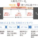 新たなアプローチが試されるテラヘルツ波デバイス ─JSTプログラムに見るその動向の画像