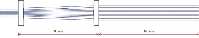 図1 無限焦点ビーム成形システムのレイアウト(TopShape)