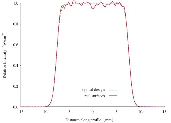 図2 設計および実際の表面でシミュレーションした強度分布(機械公差なし)