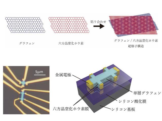 NIMSら,トポロジカルな量子バレー流を観測