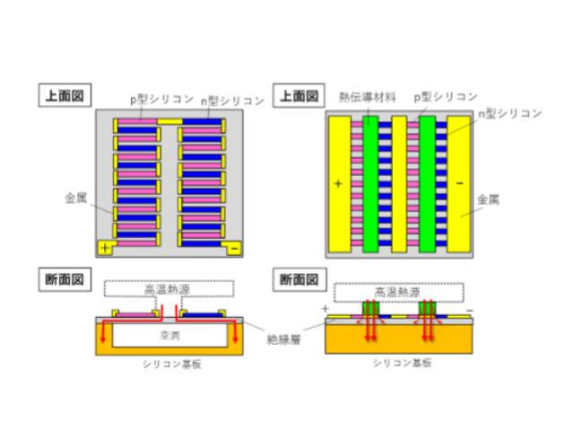 早大ら,新方式のマイクロ熱電発電素子を発明