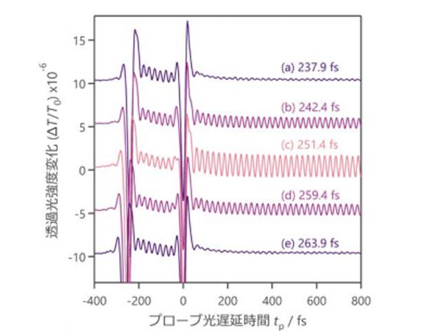 東工大ら,超短パルス光でダイヤの光学フォノン量子状態を制御