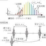 光コムを用いた精密計測と顕微イメージングへの応用の画像