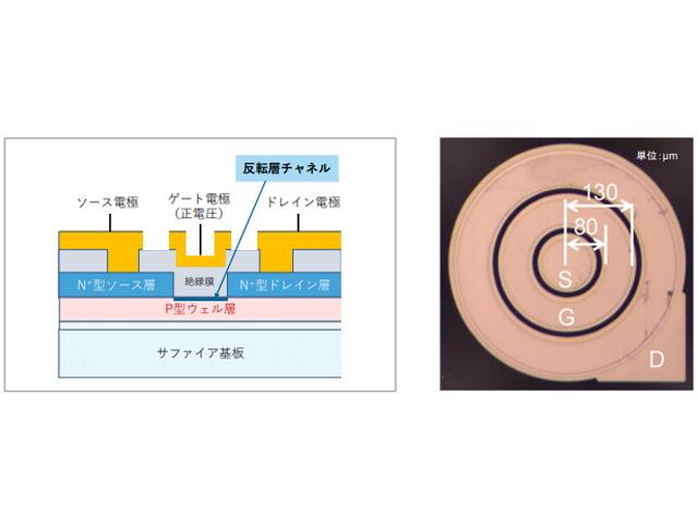 京大ら,酸化ガリウムでノーマリーオフ型MOSFETを開発