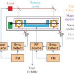 時刻同期をより高精度に─注目の光励起セシウム発振器の画像