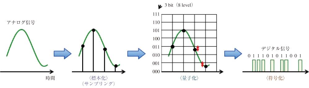 図1 アナログーデジタル(A/D)変換の基本構成。