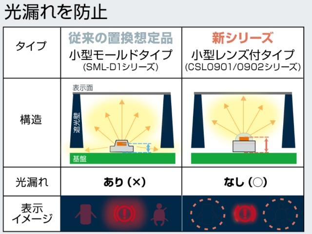 ローム,自動車インパネ用レンズ付きLEDを発売