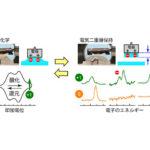理研,固体/液体界面の電気二重層の解析システムを開発の画像
