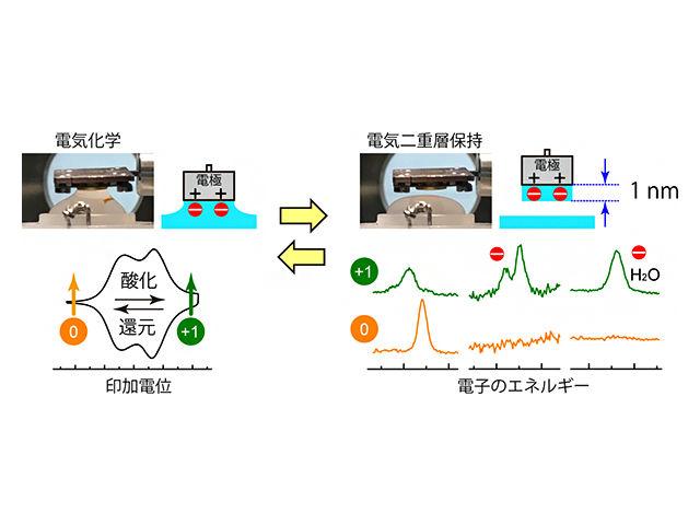 理研,固体/液体界面の電気二重層の解析システムを開発