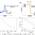 NIMSら,電気化学的プロトン移動における量子-古典転移を確認の画像