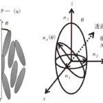 高複屈折性材料を指向した含硫黄液晶分子の開発の画像