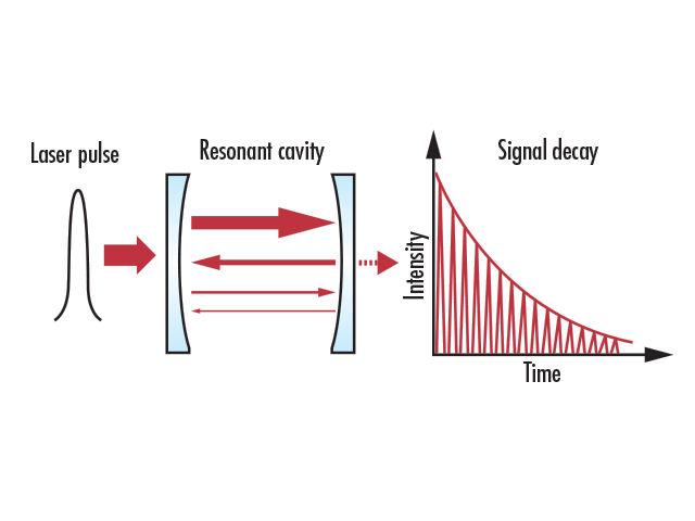 反射率の特定は思ったよりも複雑? レーザー用高反射ミラーの測定法
