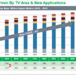 IHS,混沌を増すディスプレー市場について報告の画像