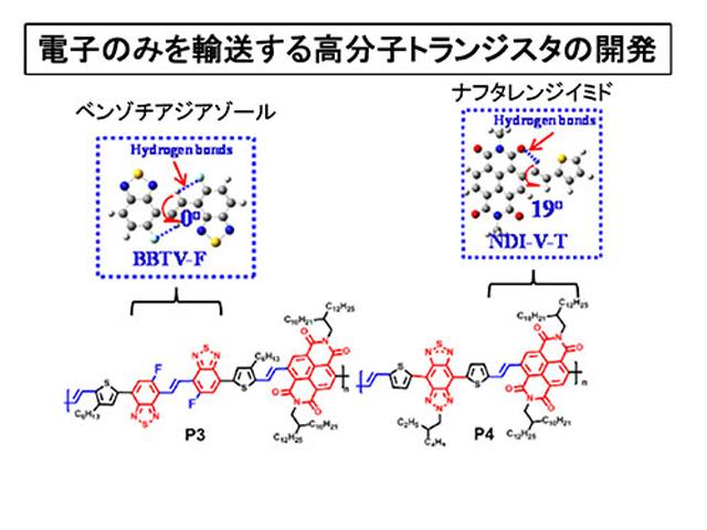 東工大,水素結合による高分子トランジスタを開発