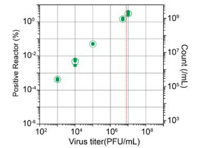 東大,高感度なインフルエンザウイルス検出法を開発
