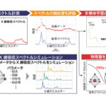 KEKら,機械学習でX線吸収スペクトル解析を自動化の画像