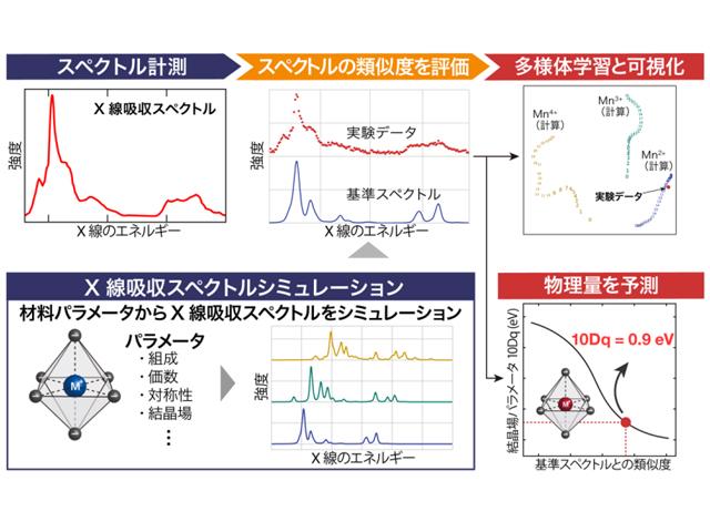 KEKら,機械学習でX線吸収スペクトル解析を自動化