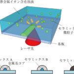 低温レーザー照射による機能性セラミックスのマイクロ配線化プロセスの画像