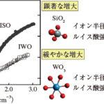 ITOおよびIZOに代わる酸化インジウム系透明導電材料開発の試みの画像