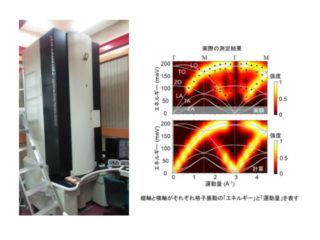 産総研ら,格子振動を波として計測する手法を開発