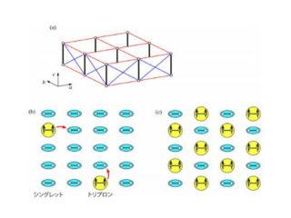 東工大ら,量子干渉効果による磁気準粒子を観測