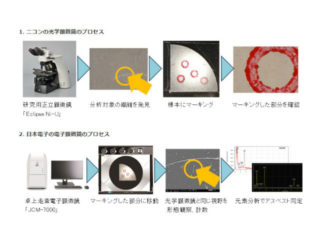 日本電子とニコン,光電子相関顕微法でアスベストを同定