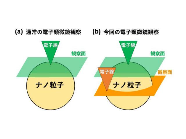 九州大ら,粒子の強誘電性を原子のずれで解明