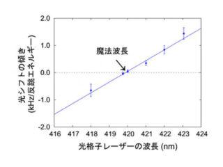 理研ら,カドミウム光格子時計の魔法波長を決定