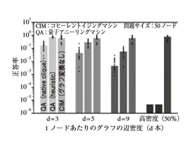 両マシンのグラフ問題における正答率の辺密度 依存性。量子アニーリングマシンは辺密度が高 くなると正答率が急激に下がる(出典:NTT)