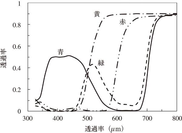 図4.7 セロハンの分光透過率