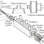 レーザー航跡場加速のX線およびγ線源への応用の画像