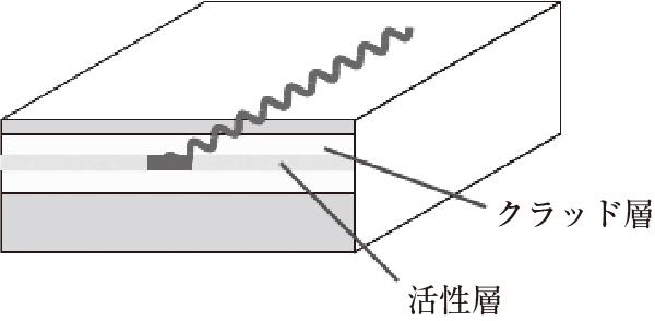 図7.18 半導体レーザーの構造
