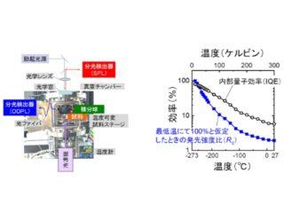 東北大ら,極低温でGaNの発光効率計測に成功