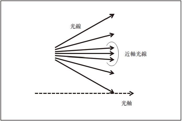 図2.1 近軸光線