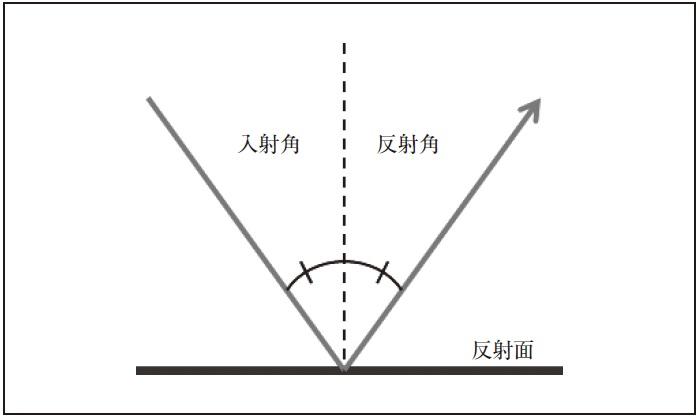 図2.10 反射の法則