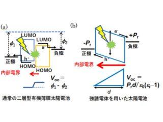 香川大ら,高電圧太陽電池の開発に糸口